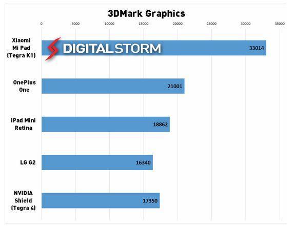 3DMark 2