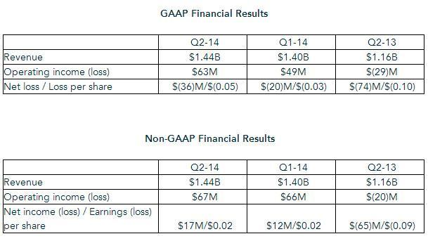AMD_Q2_2014_results