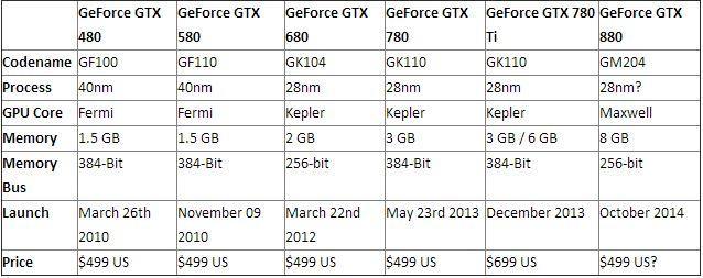 GTX 880 Specs