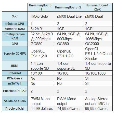 HummingBoard Specs