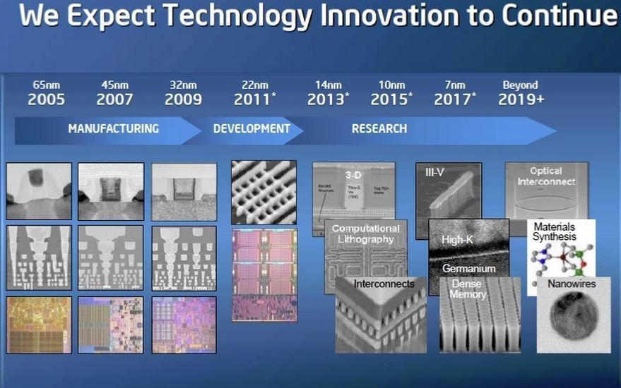 Intel wafers