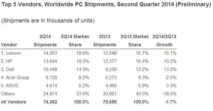 Worldwide_PC_shipments_Q22014_IDC_01