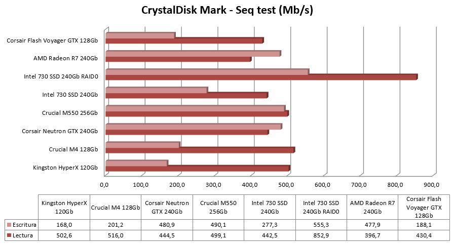 CDM comparison