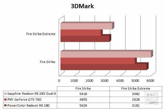 Gráfica 3DMark
