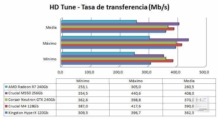 Gráfica HD Tune