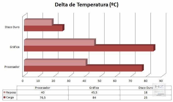 Temperaturas_001