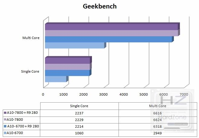 tablageekbench