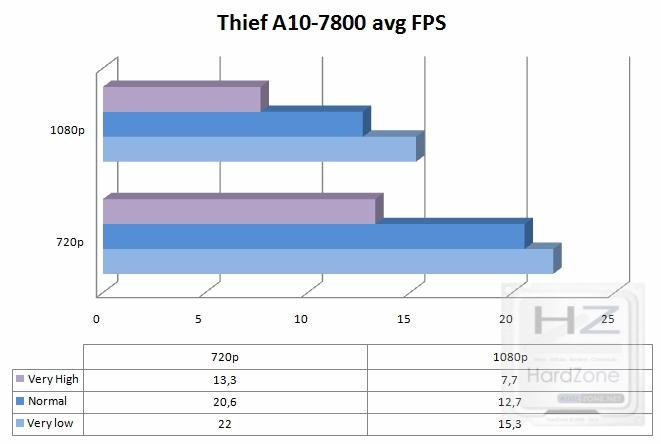 tablathief7800avg