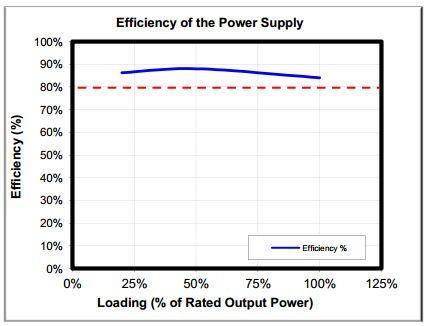 Gráfica eficiencia 1