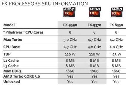 Fx 9590 Vs 8350
