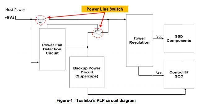 Diagrama PLP