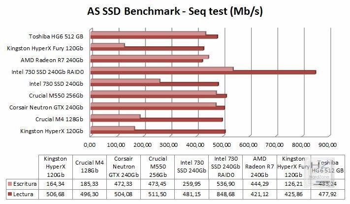 Gráfica AS SSD