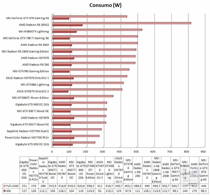 Gráfica comparativa consumo