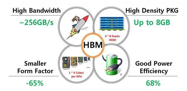 Hynix-HBM-24-e1412091427780-635x309