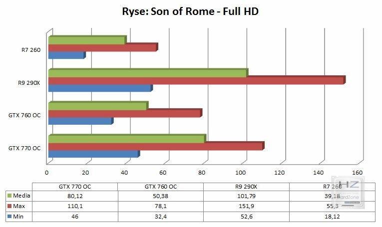 Ryse Son of Rome Gráfica