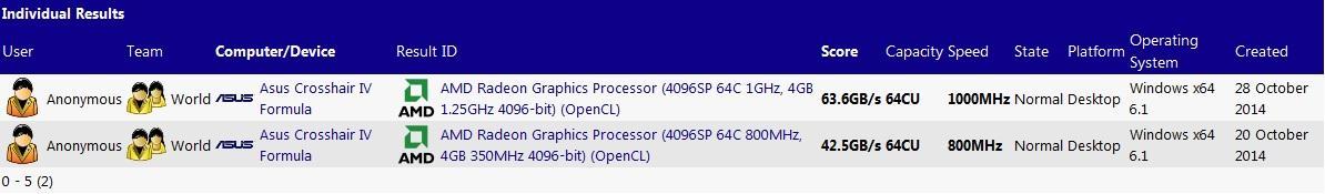 AMD-Fiji-XT-R9-390X-SiSoft-Sandra-Listing