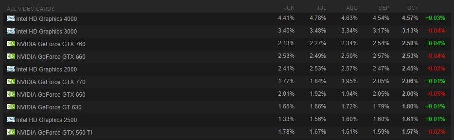 Steam GPUs