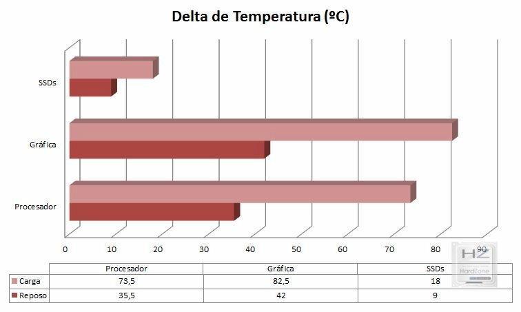 Gráfica temperaturas