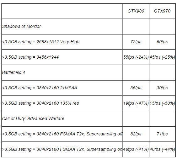 GTX 970 vs GTX 980 memoria