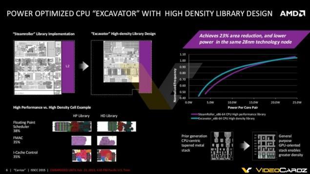 AMD-Carrizo-APU_Excavator-Core-Architecture-635x357