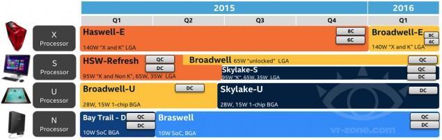 Calendario de lanzamientos de Intel