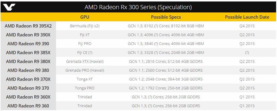 Radeon 300 Series