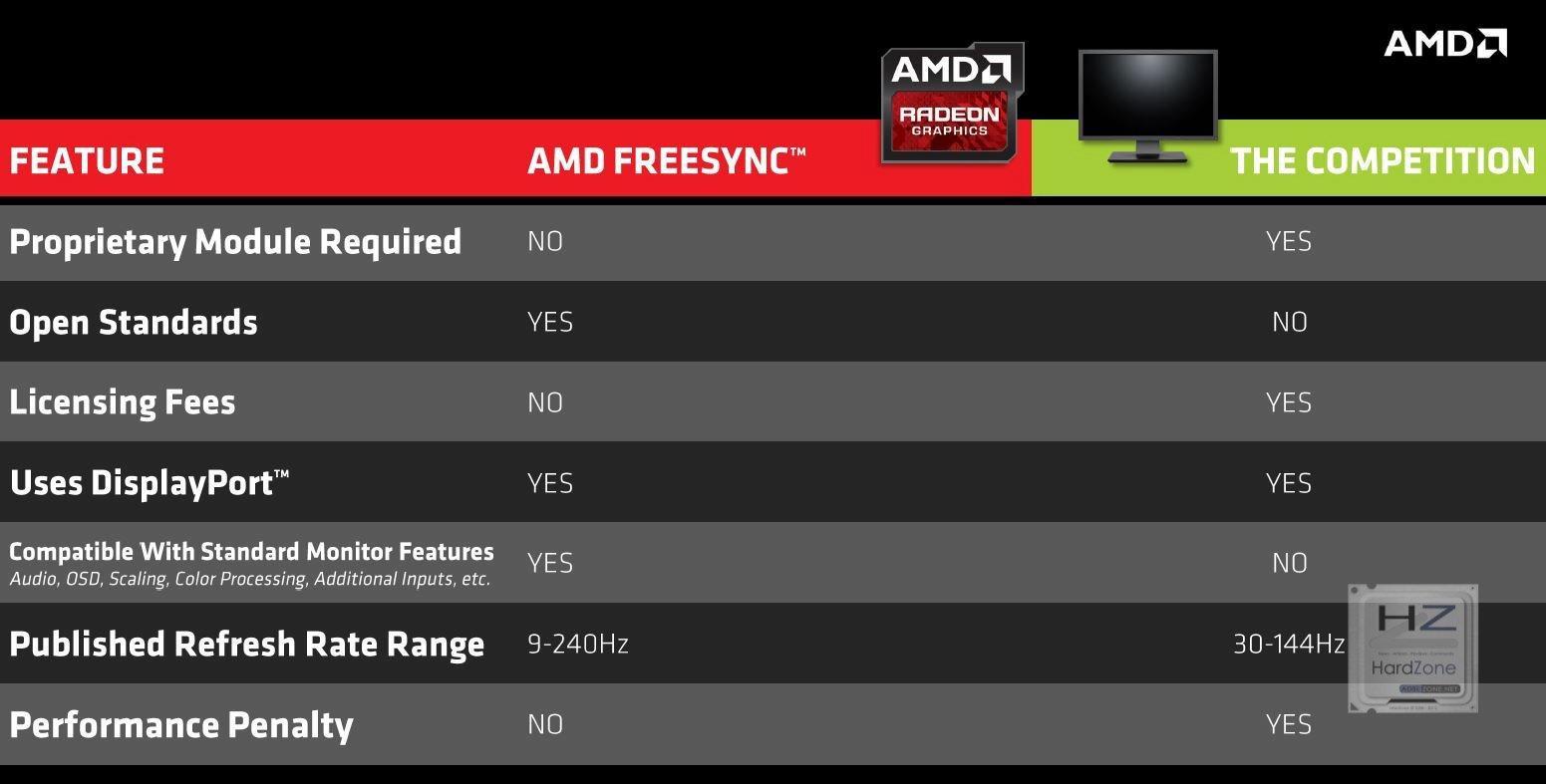 5.- FreeSync vs G-Sync