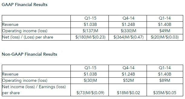 AMD_Q1_2015_results_01