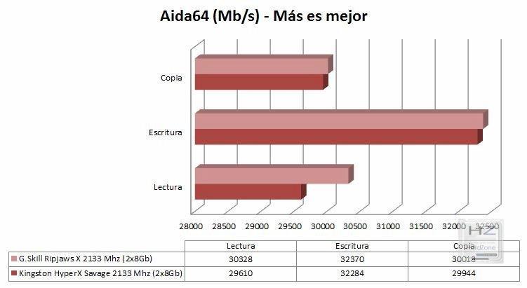 Gráfica Aida