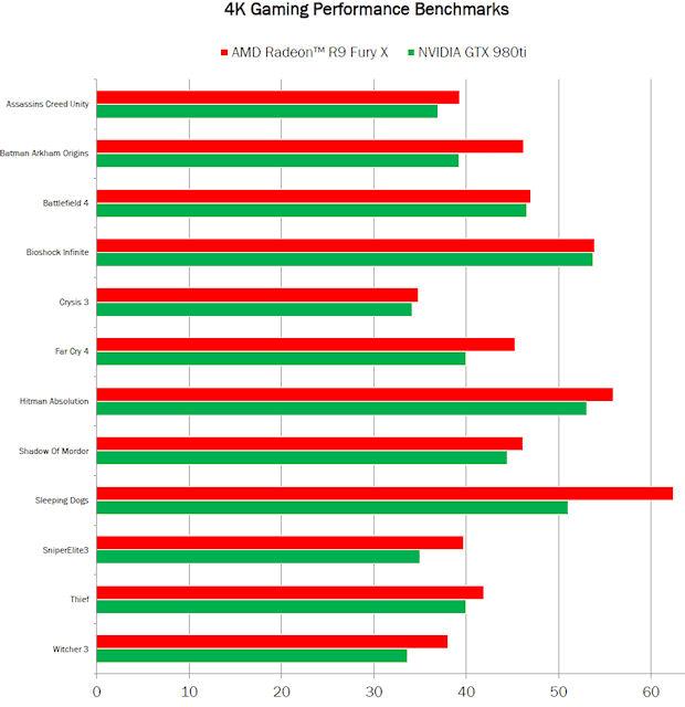radeon-fury-x-benchmarks-amd