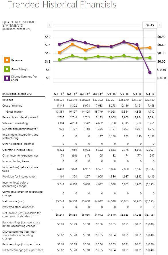 Gráfica finanzas Microsoft
