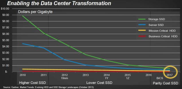 Gráfico precio SSDs HDs