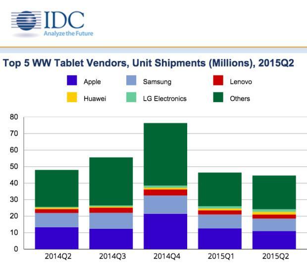 IDC gráfica mercado tablets
