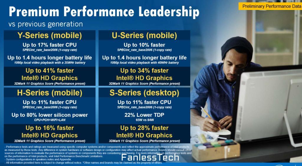 Intel Skylake iGPU rendimiento