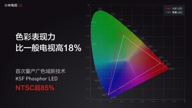 Xiaomi Mi TV 2S Panel