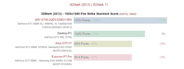 GTX 990M gráfica rendimiento