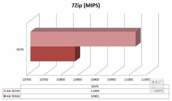 Gráfica 7Zip