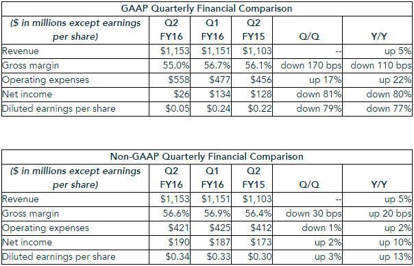 NVIDIA resultado financiero Q2 2015
