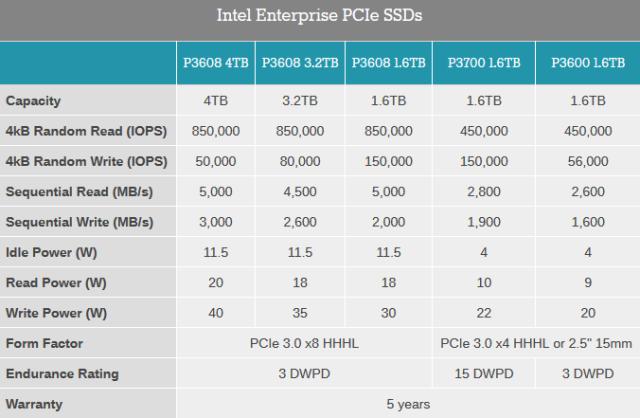 Actual gama Enterprise de Intel
