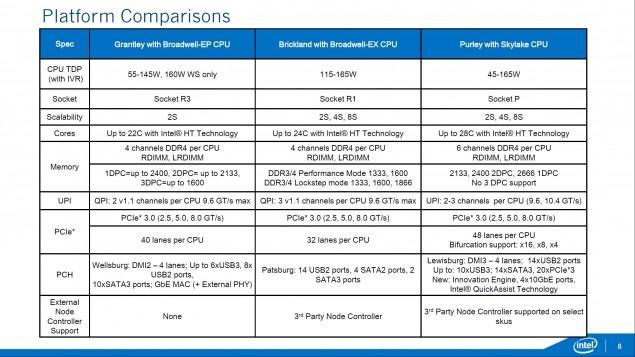 Intel-Xeon-E7-E5-Skylake-EX-_Purely-Platform_Brickland-EX-Comparison-635x357