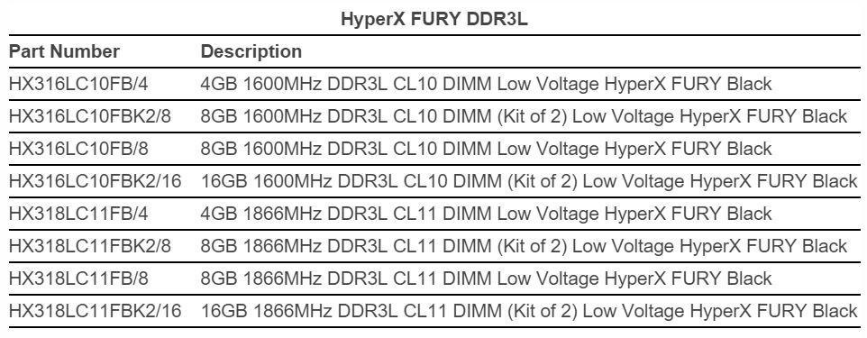 Kingston HyperX Fury tabla