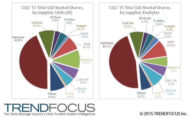 Mercado SSD gráficas