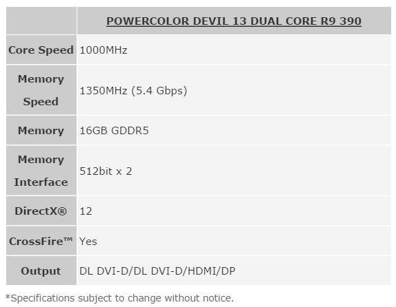 PowerColor R9 390X Devil13 Specs