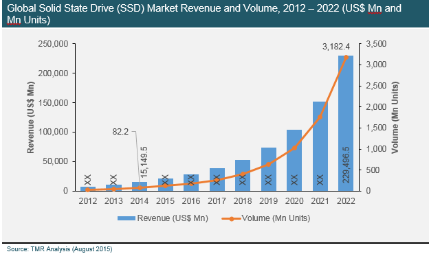 solid-state-drive-market