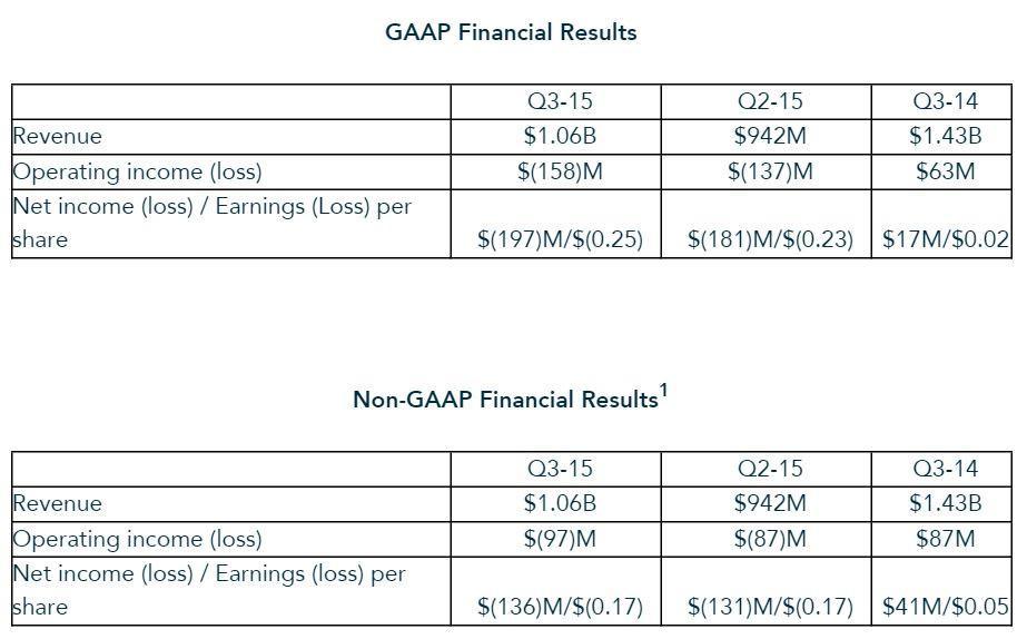 AMD Financial