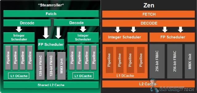 Diagrama de bloques de AMD Zen vs Steamroller