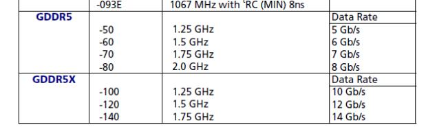 GDDR5X ancho de banda