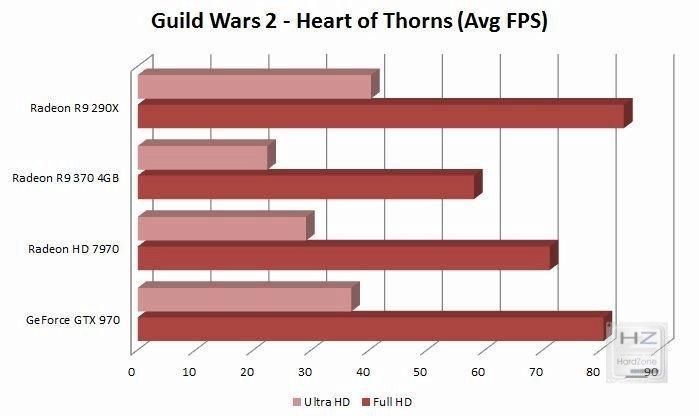 GW2 HoT FPS