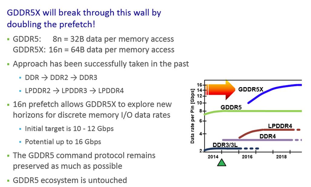 Micron-GDDR5X-Memory-Standard