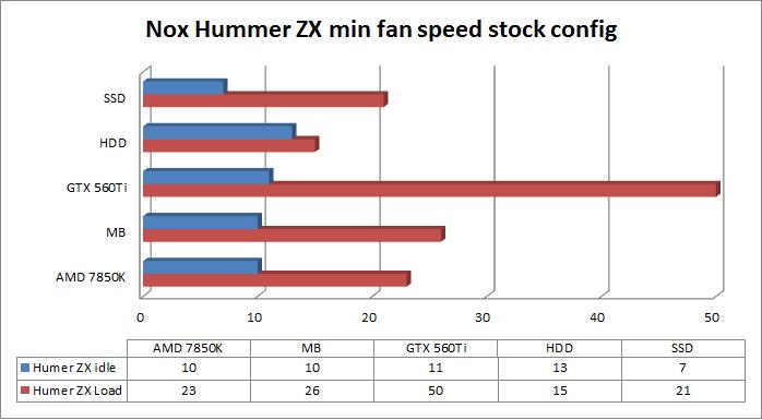 Nox Hummer ZX Zero min fan speed stock config